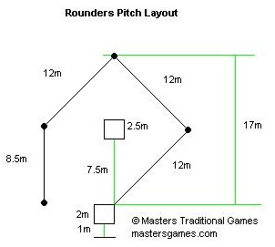 how to get out in rounders